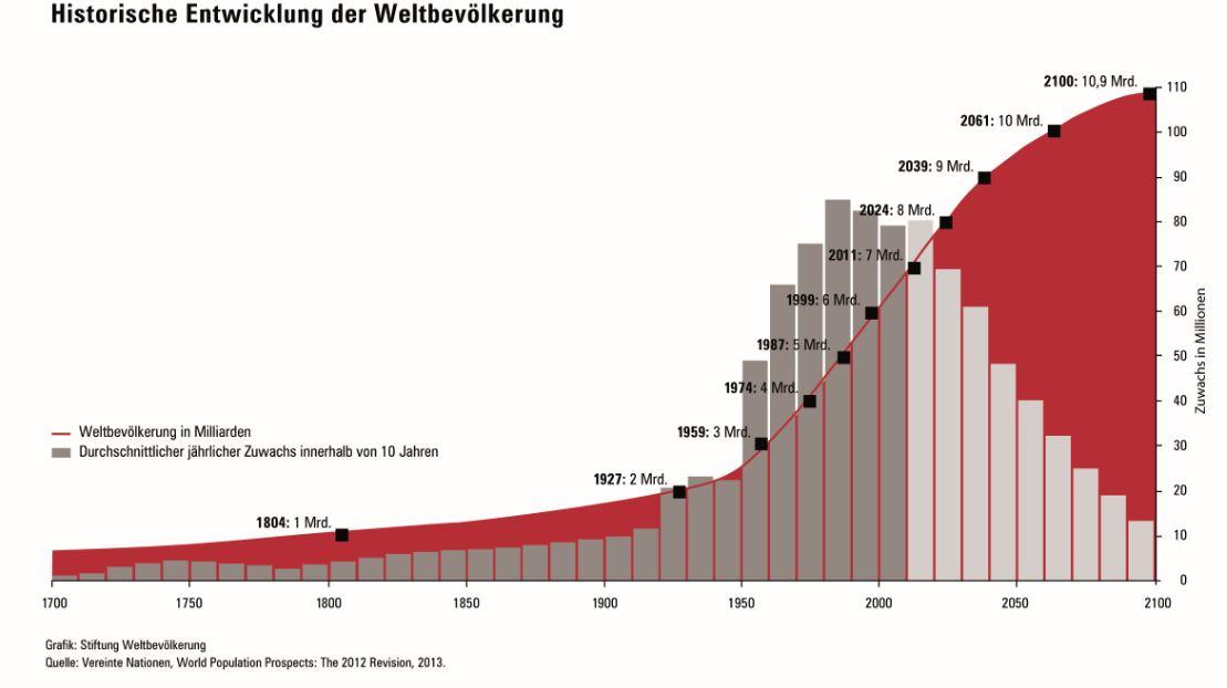 Weltbevölkerung historisch