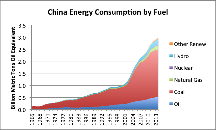 china-energy-consumption-by-fuel-2014