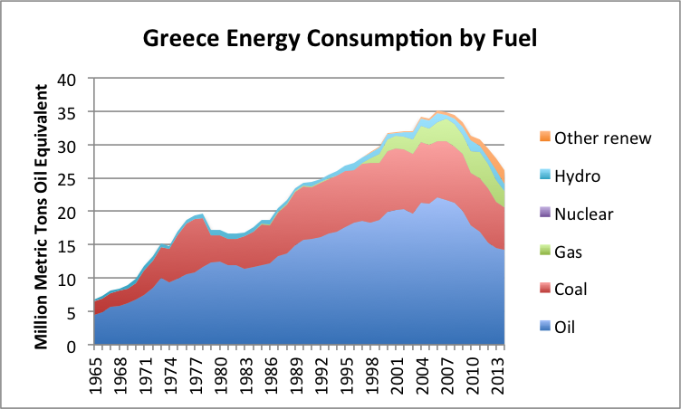 greece-energy-consumption-by-fuel