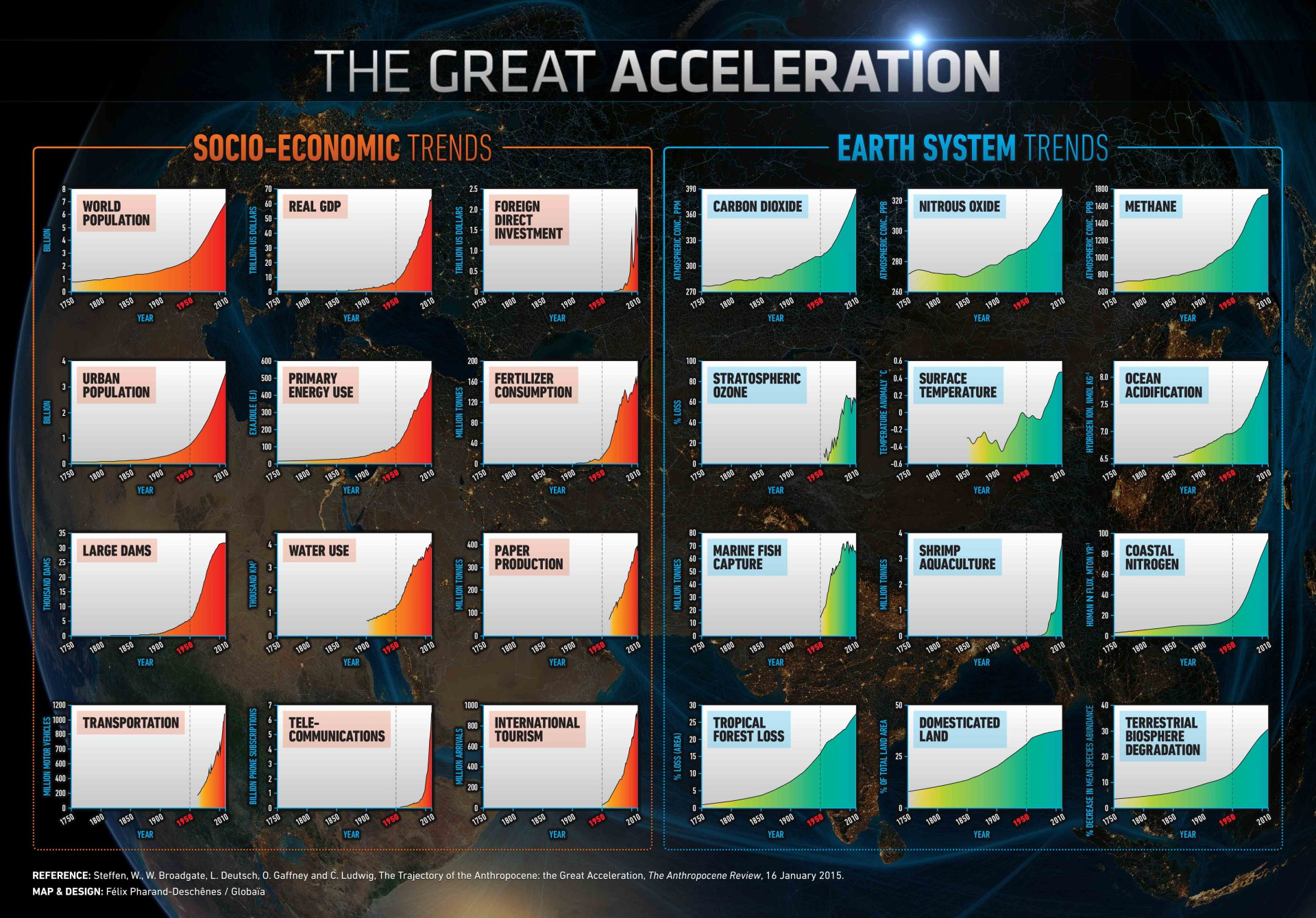 Great Acceleration2015