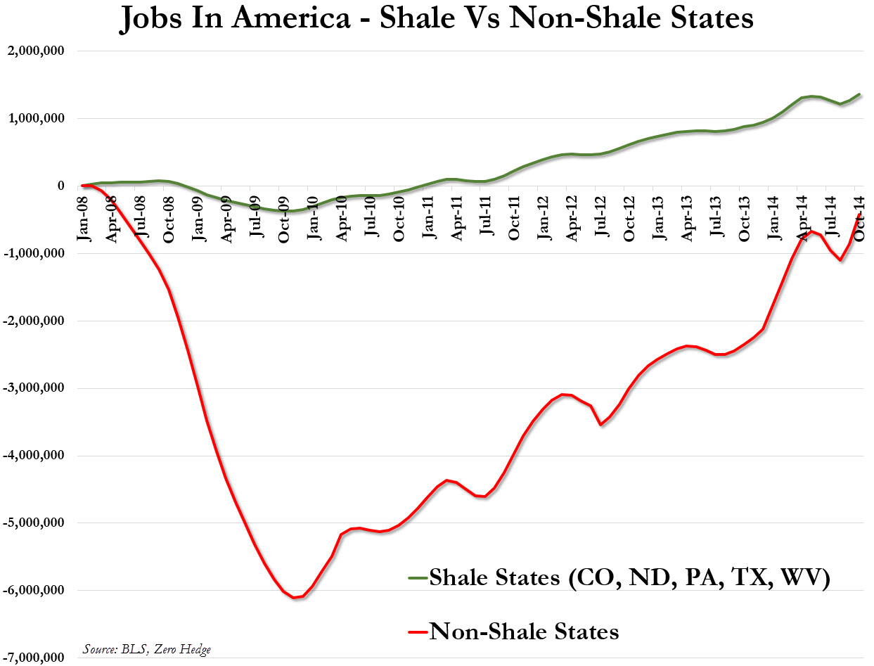Shale Jobs USA by ZeroHedge