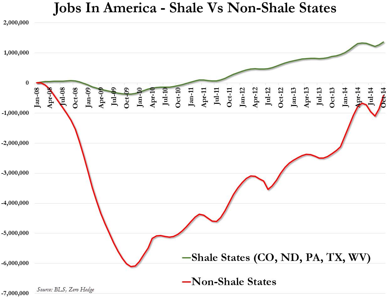 Shale Jobs USA by ZeroHedge