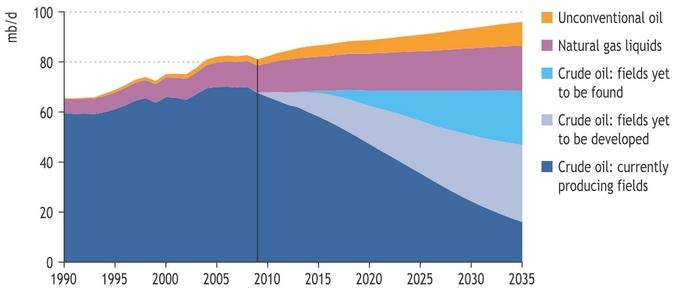 Welt-Ölförderung nach Typ