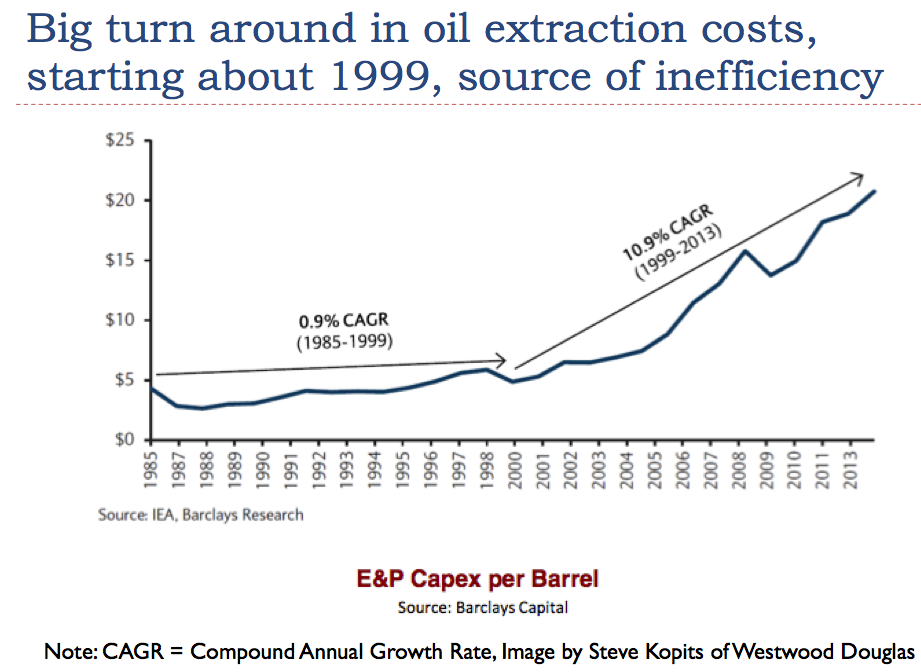 0037-03 Compound annual growth rate CAPEX Oil