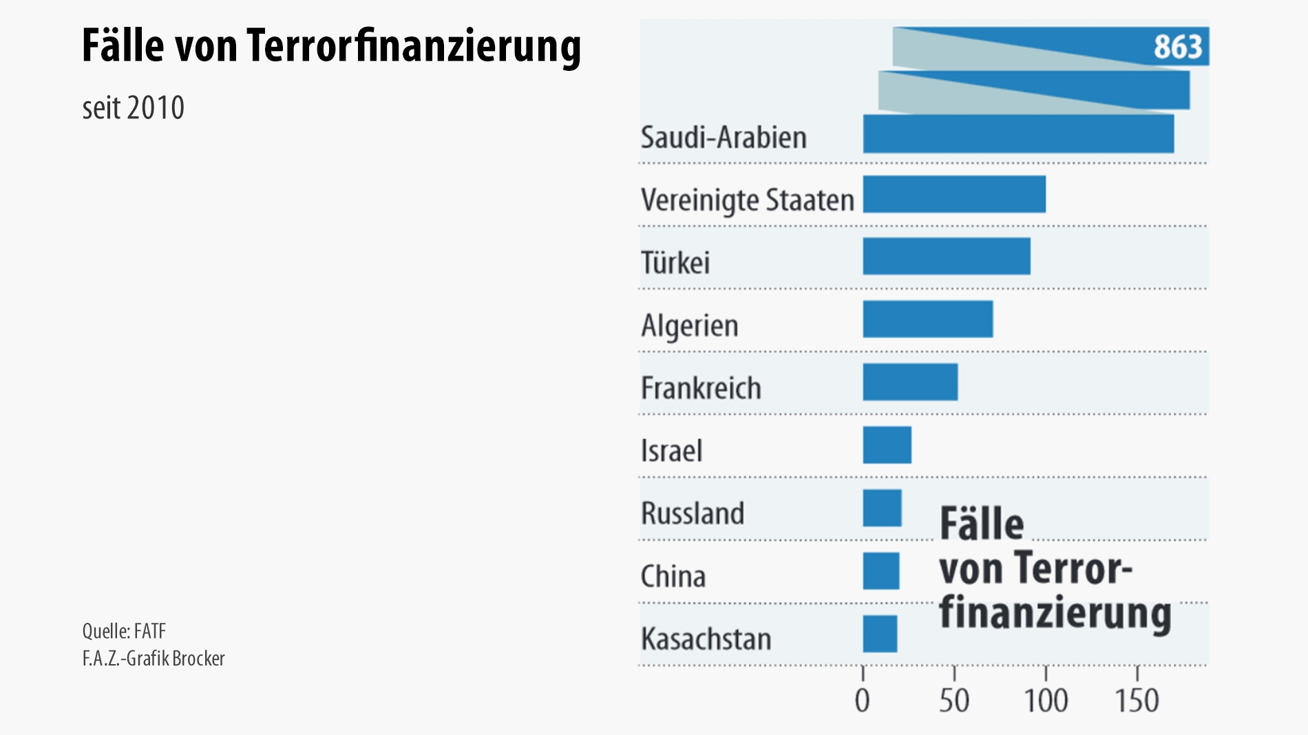 0044-01 Terrorfinanzierung global laut FAZ